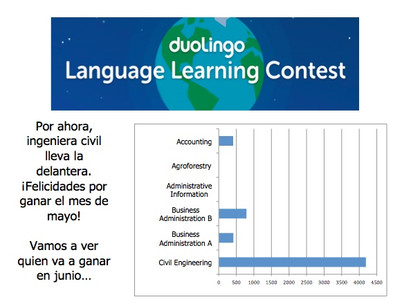 Duolingo Results